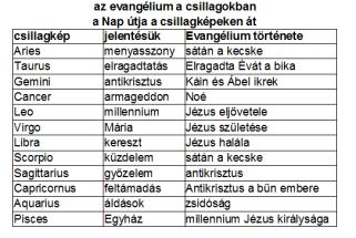 csillagképek evangélium